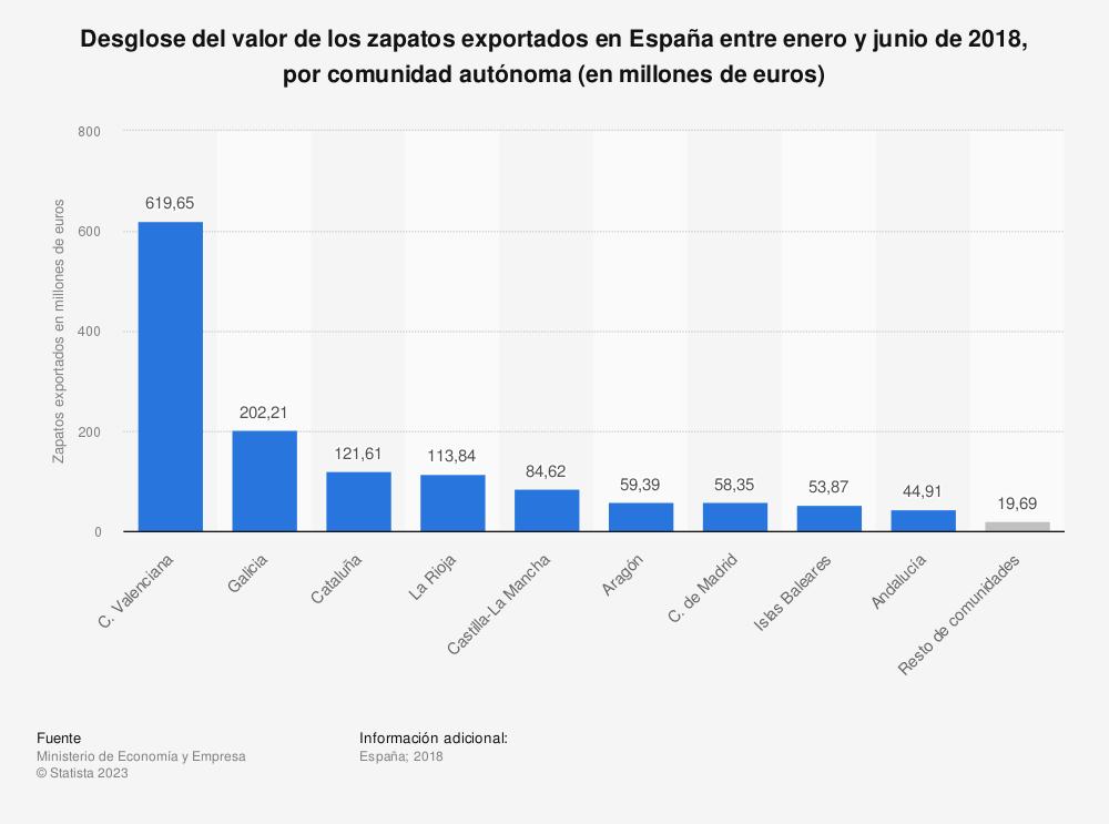 Estadística: Desglose del valor de los zapatos exportados en España entre enero y junio de 2018, por comunidad autónoma (en millones de euros) | Statista