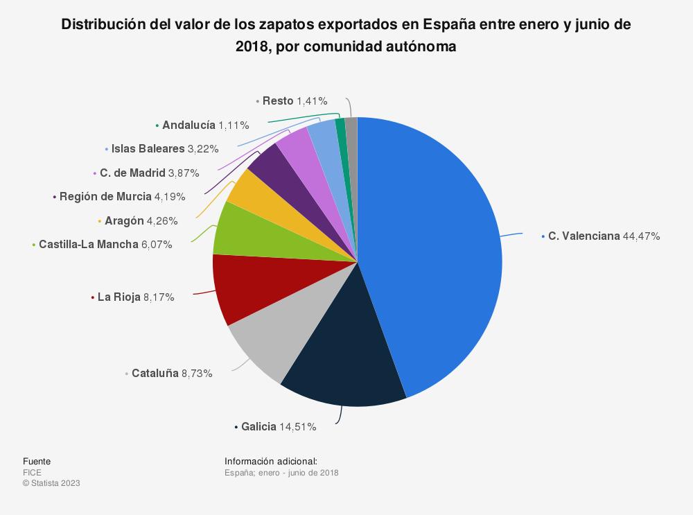 Estadística: Distribución del valor de los zapatos exportados en España entre enero y junio de 2018, por comunidad autónoma | Statista