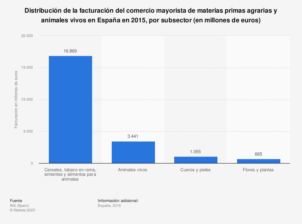 Estadística: Distribución de la facturación del comercio mayorista de materias primas agrarias y animales vivos en España en 2015, por subsector (en millones de euros) | Statista
