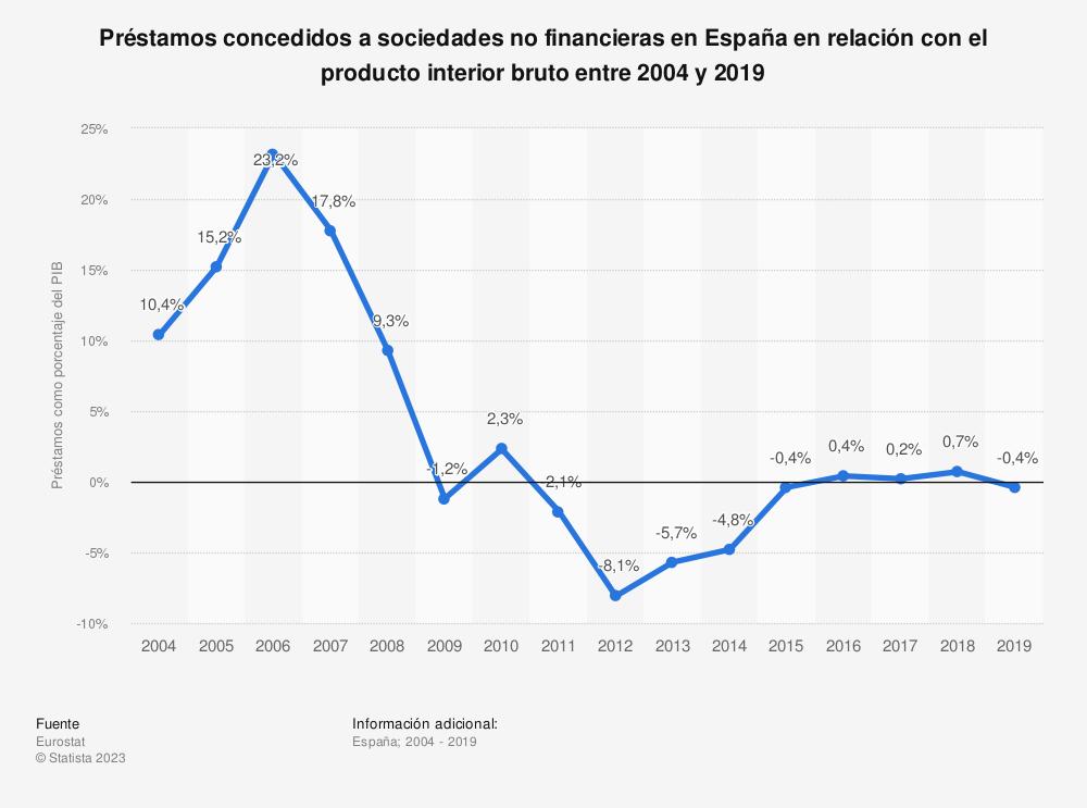 Estadística: Préstamos concedidos a sociedades no financieras en España en relación con el producto interior bruto de 2004 a 2018 | Statista