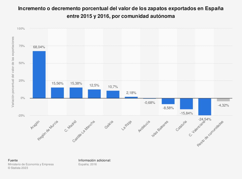 Estadística: Incremento o decremento porcentual del valor de los zapatos exportados en España entre 2015 y 2016, por comunidad autónoma  | Statista