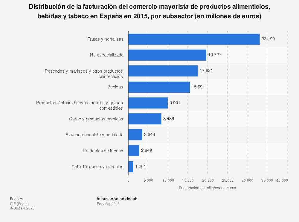 Estadística: Distribución de la facturación del comercio mayorista de productos alimenticios, bebidas y tabaco en España en 2015, por subsector (en millones de euros) | Statista
