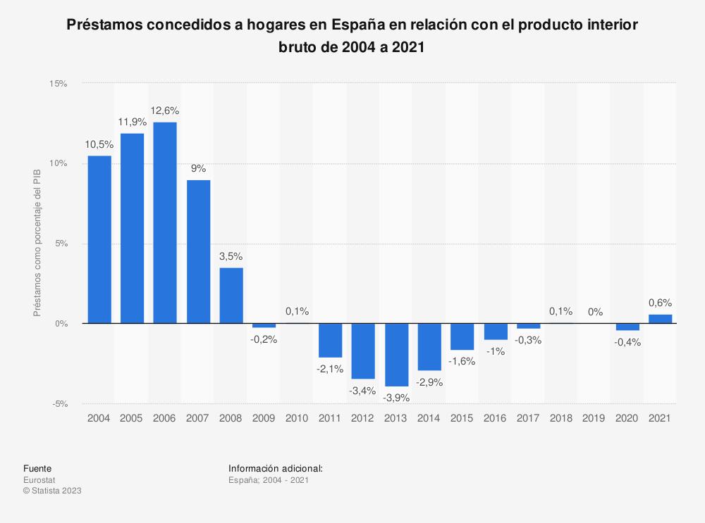 Estadística: Préstamos concedidos a hogares en España en relación con el producto interior bruto de 2004 a 2019 | Statista