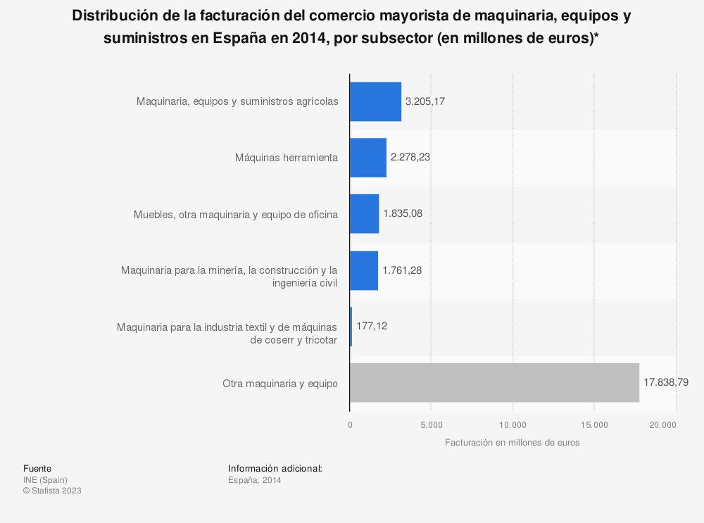 Estadística: Distribución de la facturación del comercio mayorista de maquinaria, equipos y suministros en España en 2014, por subsector (en millones de euros)* | Statista