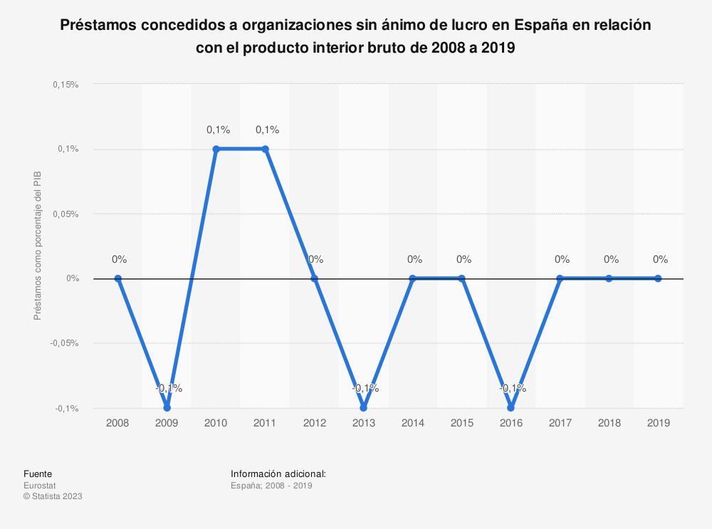 Estadística: Préstamos concedidos a organizaciones sin ánimo de lucro en España en relación con el producto interior bruto de 2004 a 2017 | Statista