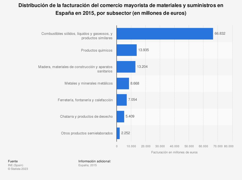Estadística: Distribución de la facturación del comercio mayorista de materiales y suministros en España en 2015, por subsector (en millones de euros) | Statista