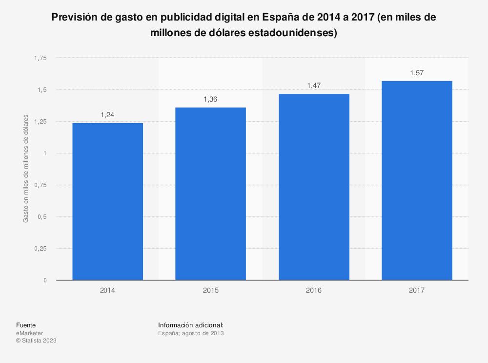 Estadística: Previsión de gasto en publicidad digital en España de 2014 a 2017 (en miles de millones de dólares estadounidenses) | Statista