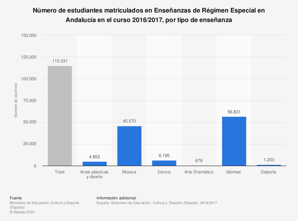 Estadística: Número de estudiantes matriculados en Enseñanzas de Régimen Especial en Andalucía en el curso 2016/2017, por tipo de enseñanza | Statista