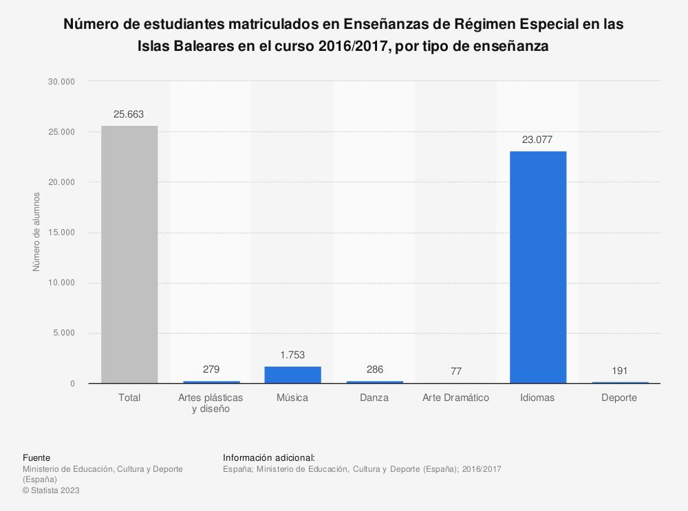 Estadística: Número de estudiantes matriculados en Enseñanzas de Régimen Especial en las Islas Baleares en el curso 2016/2017, por tipo de enseñanza | Statista