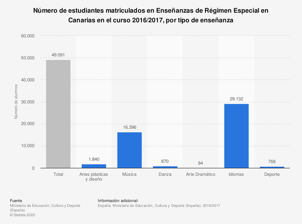 Estadística: Número de estudiantes matriculados en Enseñanzas de Régimen Especial en Canarias en el curso 2016/2017, por tipo de enseñanza | Statista