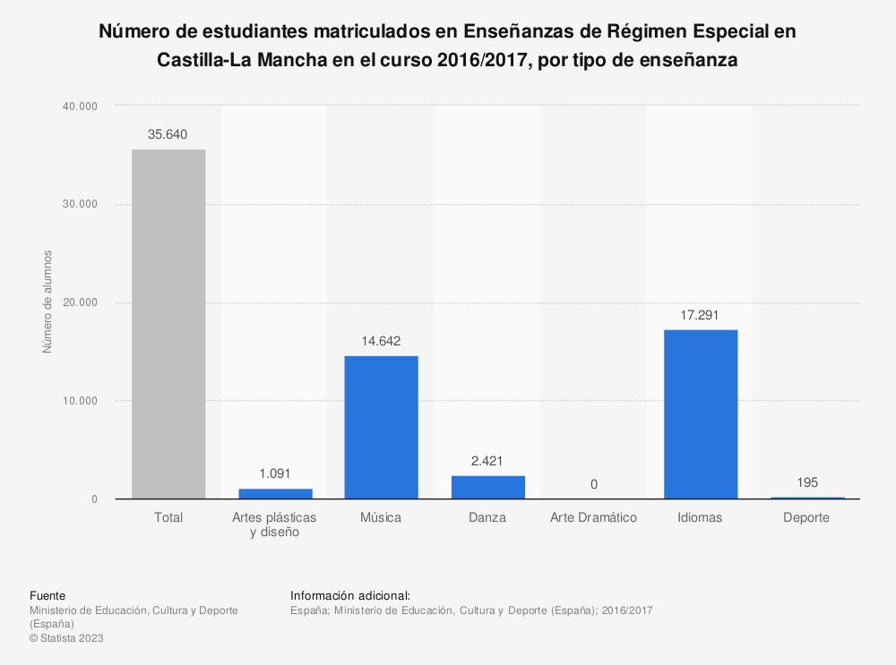 Estadística: Número de estudiantes matriculados en Enseñanzas de Régimen Especial en Castilla-La Mancha en el curso 2016/2017, por tipo de enseñanza | Statista