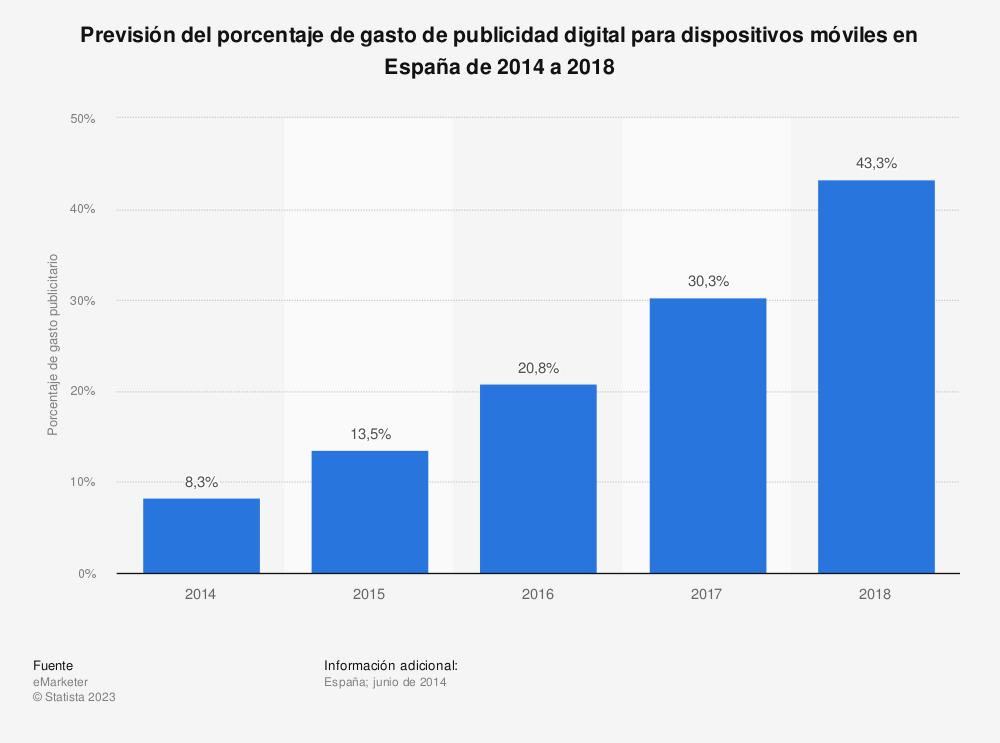 Estadística: Previsión del porcentaje de gasto de publicidad digital para dispositivos móviles en España de 2014 a 2018 | Statista