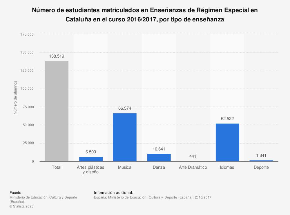 Estadística: Número de estudiantes matriculados en Enseñanzas de Régimen Especial en Cataluña en el curso 2016/2017, por tipo de enseñanza | Statista