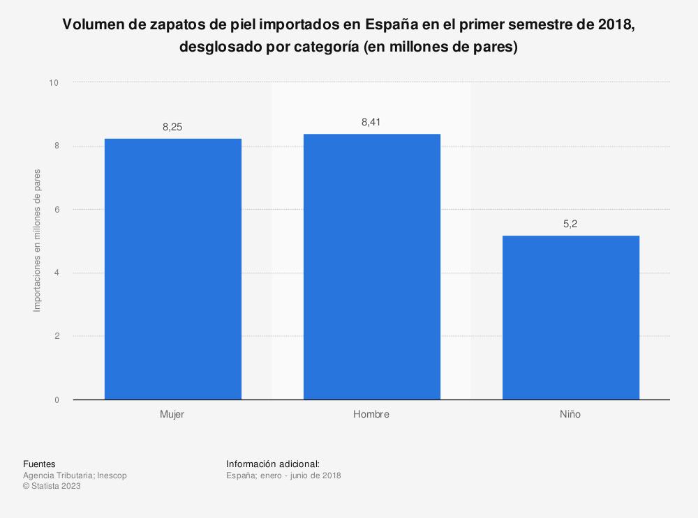 Estadística: Volumen de zapatos de piel importados en España en el primer semestre de 2018, desglosado por categoría (en millones de pares) | Statista
