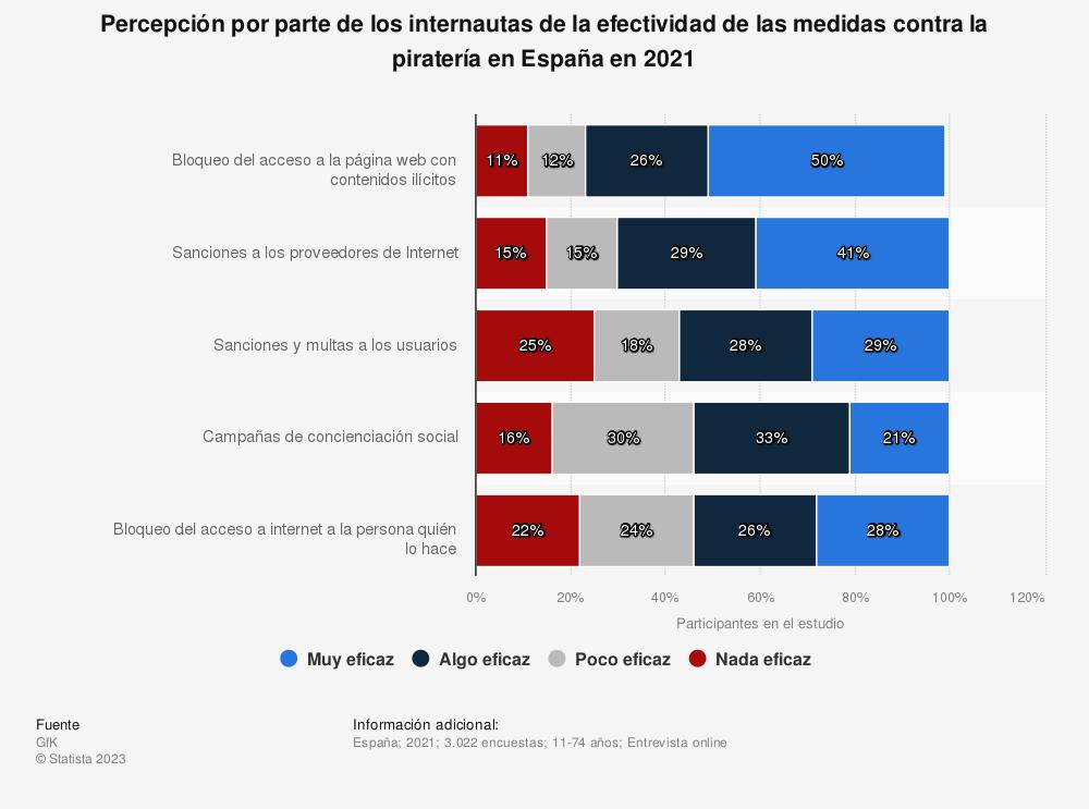Estadística: Percepción por parte de los internautas de la efectividad de las medidas contra la piratería en España en 2018 | Statista