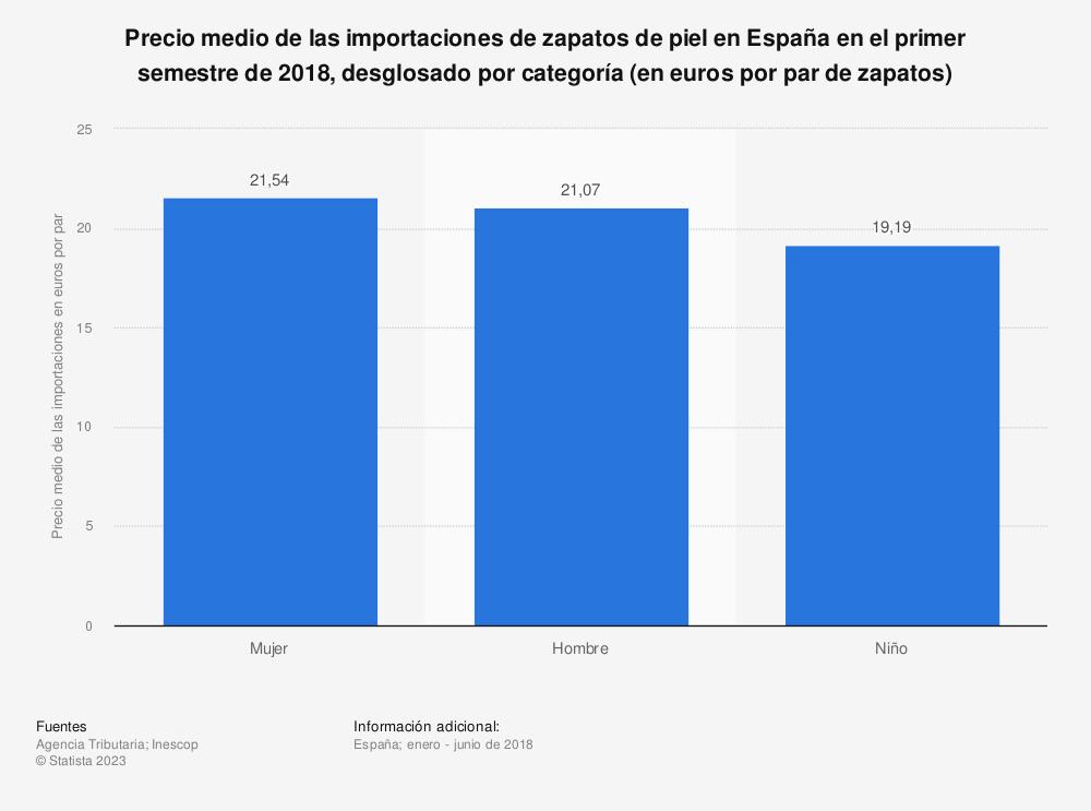 Estadística: Precio medio de las importaciones de zapatos de piel en España en el primer semestre de 2018, desglosado por categoría (en euros por par de zapatos) | Statista