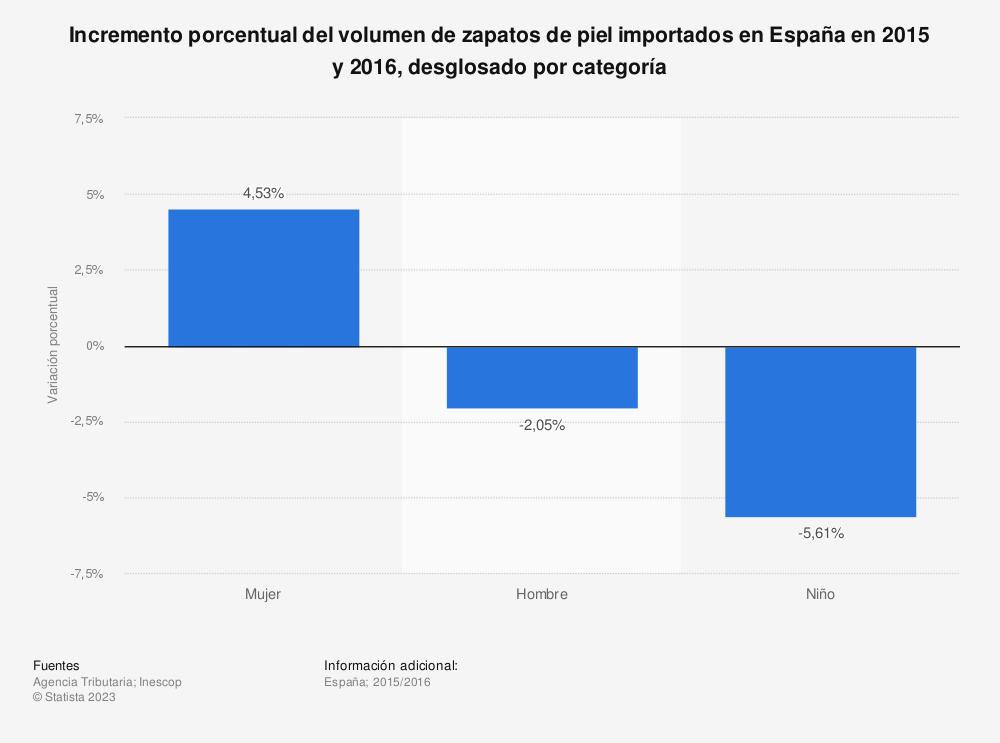 Estadística: Incremento porcentual del volumen de zapatos de piel importados en España en 2015 y 2016, desglosado por categoría  | Statista