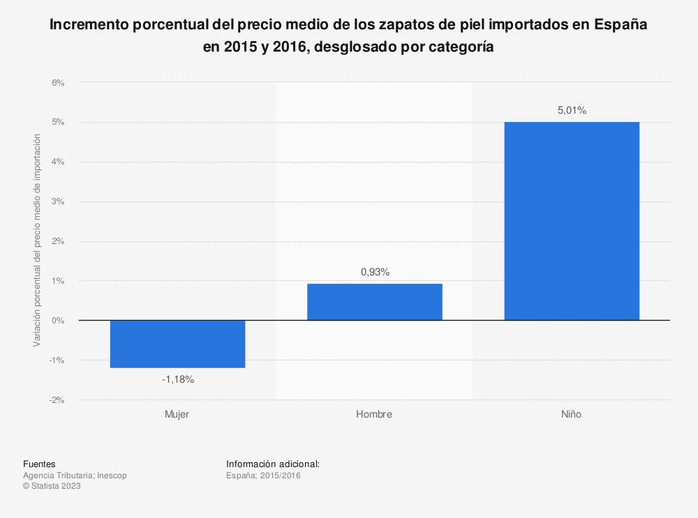 Estadística: Incremento porcentual del precio medio de los zapatos de piel importados en España en 2015 y 2016, desglosado por categoría  | Statista