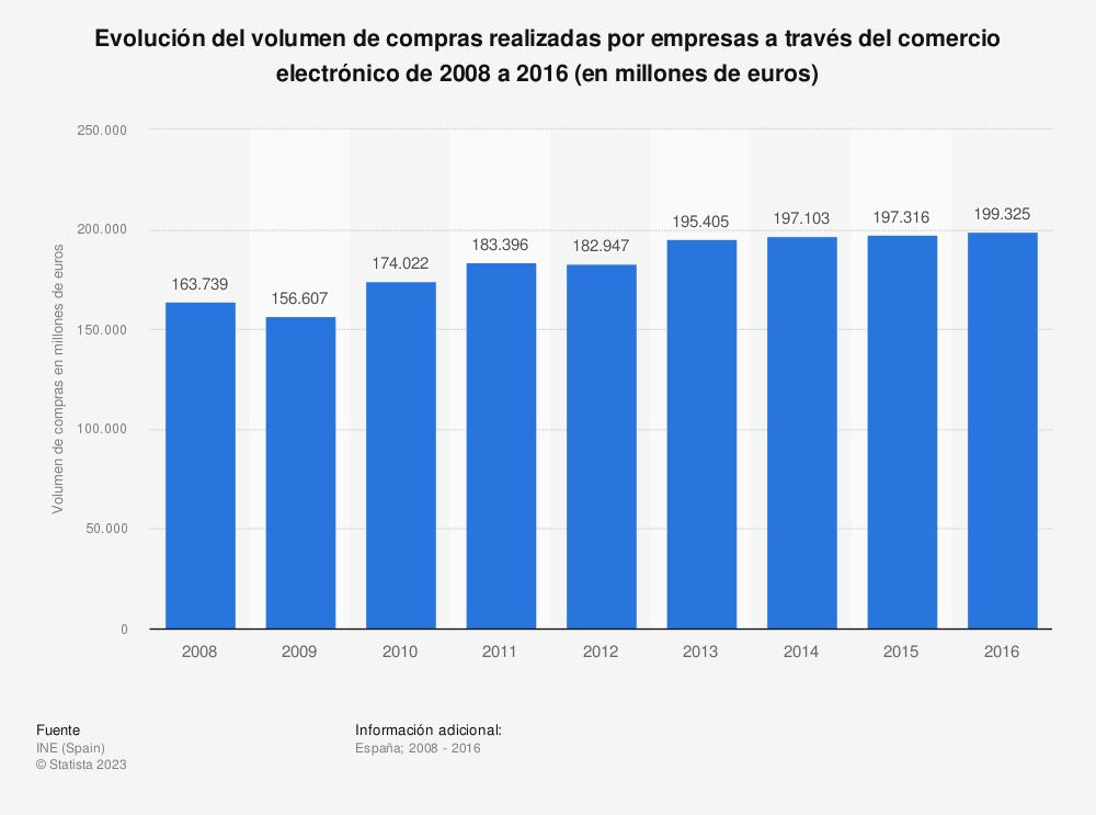 Estadística: Evolución del volumen de compras realizadas por empresas a través del comercio electrónico de 2008 a 2016 (en millones de euros) | Statista