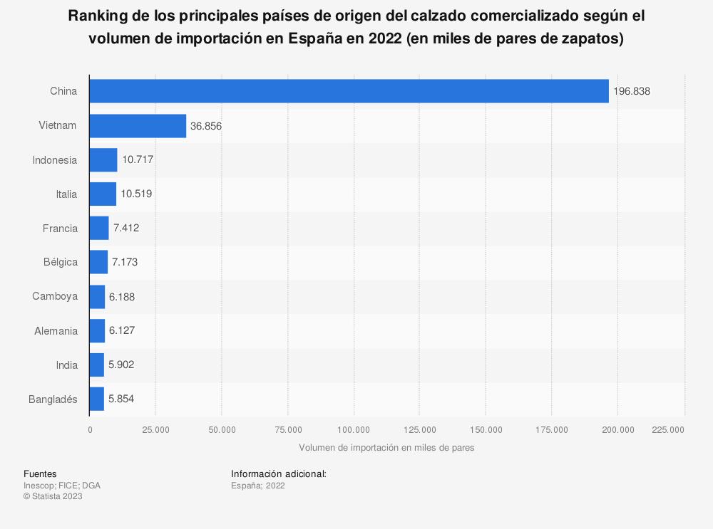 Estadística: Ranking de los principales países de origen del calzado comercializado según el volumen de importación en España en 2020 (en miles de pares de zapatos) | Statista