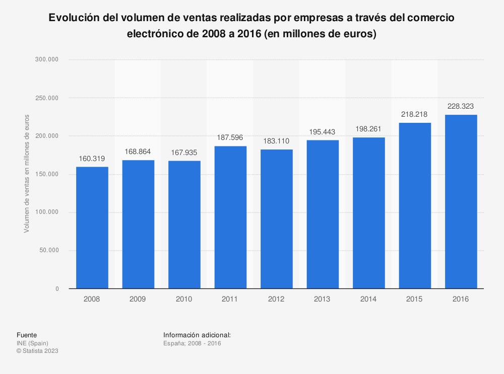 Estadística: Evolución del volumen de ventas realizadas por empresas a través del comercio electrónico de 2008 a 2016  (en millones de euros) | Statista