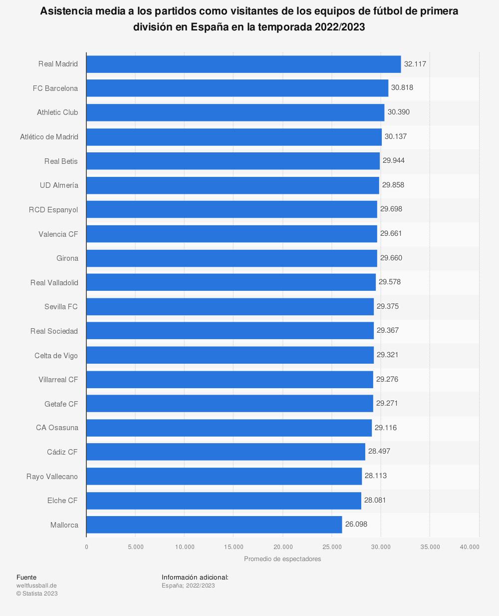 Estadística: Asistencia media a los partidos como visitantes de los equipos de fútbol de la liga de primera división en España en la temporada 2018/2019 | Statista