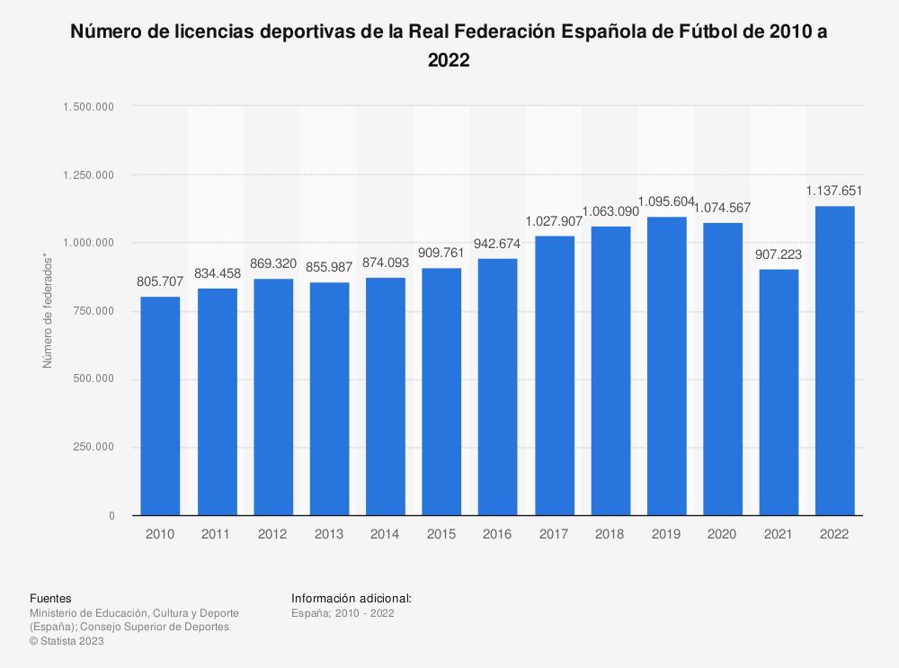 Estadística: Número de licencias deportivas de la Federación Española de Fútbol de 2010 a 2019 | Statista