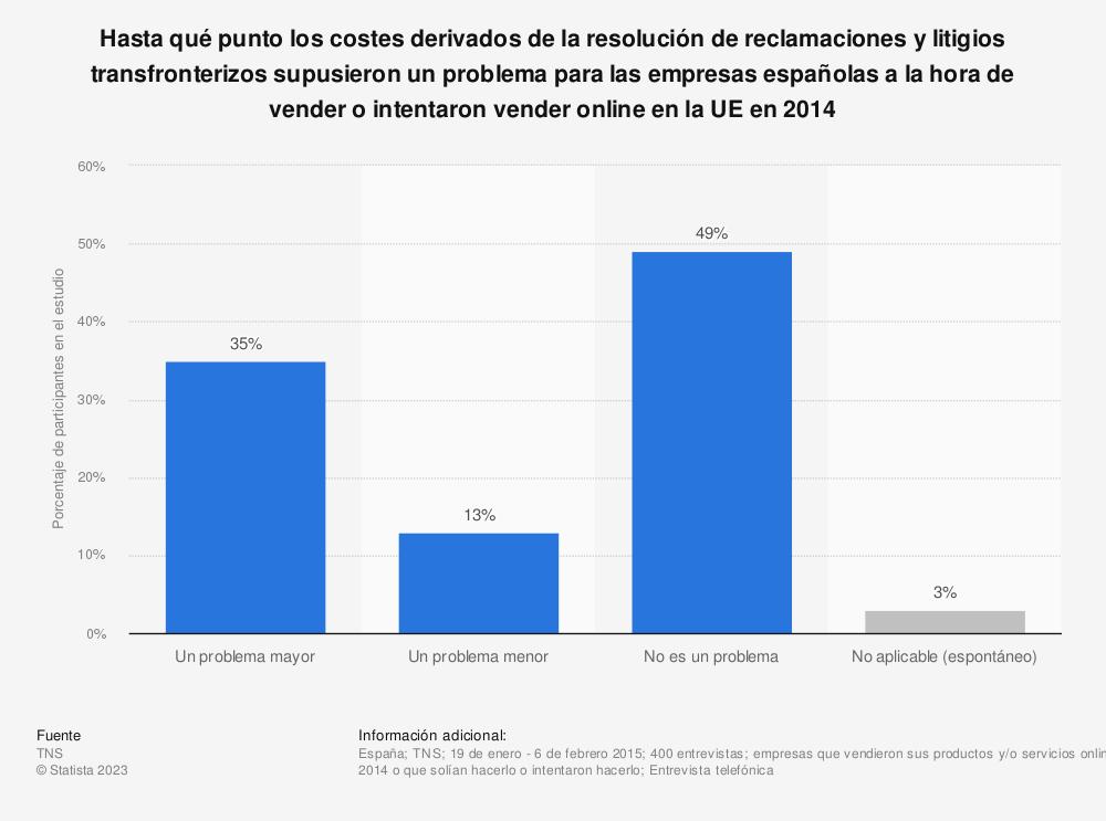 Estadística: Hasta qué punto los costes derivados de la resolución de reclamaciones y litigios transfronterizos supusieron un problema para las empresas españolas a la hora de vender o intentaron vender online en la UE en 2014 | Statista