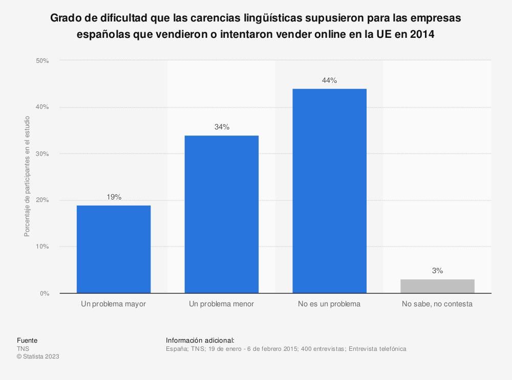 Estadística: Grado de dificultad que las carencias lingüísticas supusieron para las empresas españolas que vendieron o intentaron vender online en la UE en 2014 | Statista