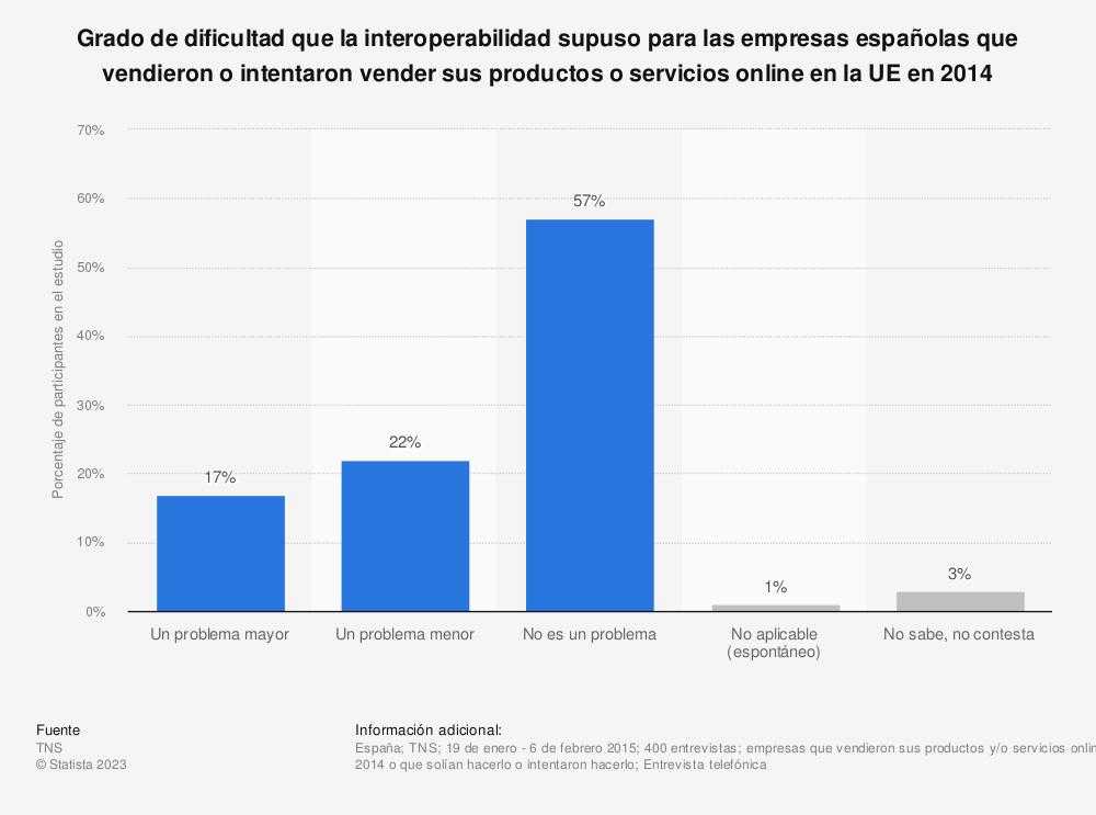 Estadística: Grado de dificultad que la interoperabilidad supuso para las empresas españolas que vendieron o intentaron vender sus productos o servicios online en la UE en 2014 | Statista