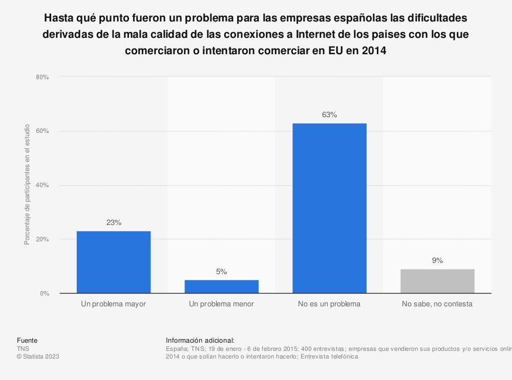 Estadística: Hasta qué punto fueron un problema para las empresas españolas las dificultades derivadas de la mala calidad de las conexiones a Internet de los paises con los que comerciaron o intentaron comerciar en EU en 2014 | Statista