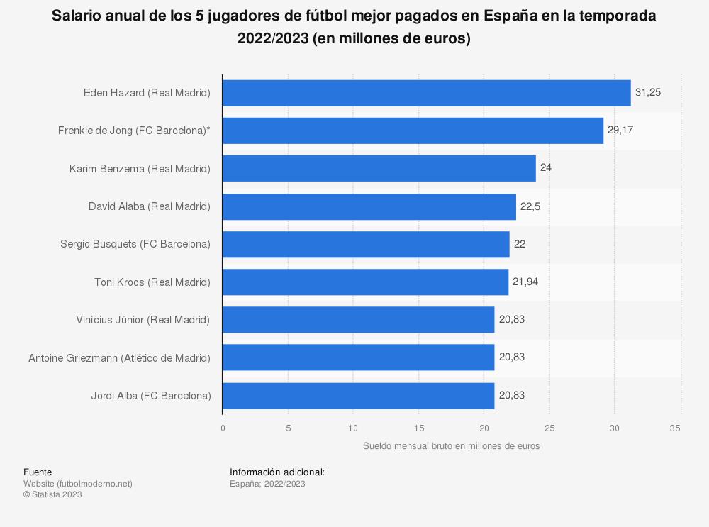Estadística: Salario anual de los 10 jugadores de la liga española mejor pagados en 2015 (en millones de euros) | Statista