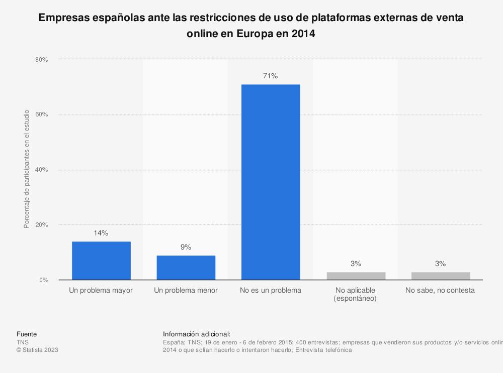 Estadística: Empresas españolas ante las restricciones de uso de plataformas externas de venta online en Europa en 2014 | Statista