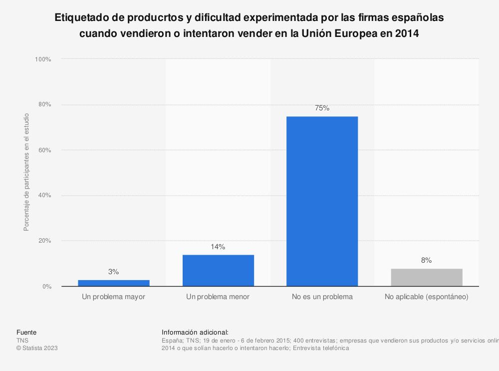 Estadística: Etiquetado de producrtos y dificultad experimentada por las firmas españolas cuando vendieron o intentaron vender en la Unión Europea en 2014 | Statista