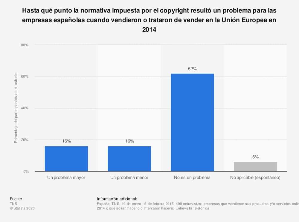 Estadística: Hasta qué punto la normativa impuesta por el copyright resultó un problema para las empresas españolas cuando vendieron o trataron de vender en la Unión Europea en 2014 | Statista