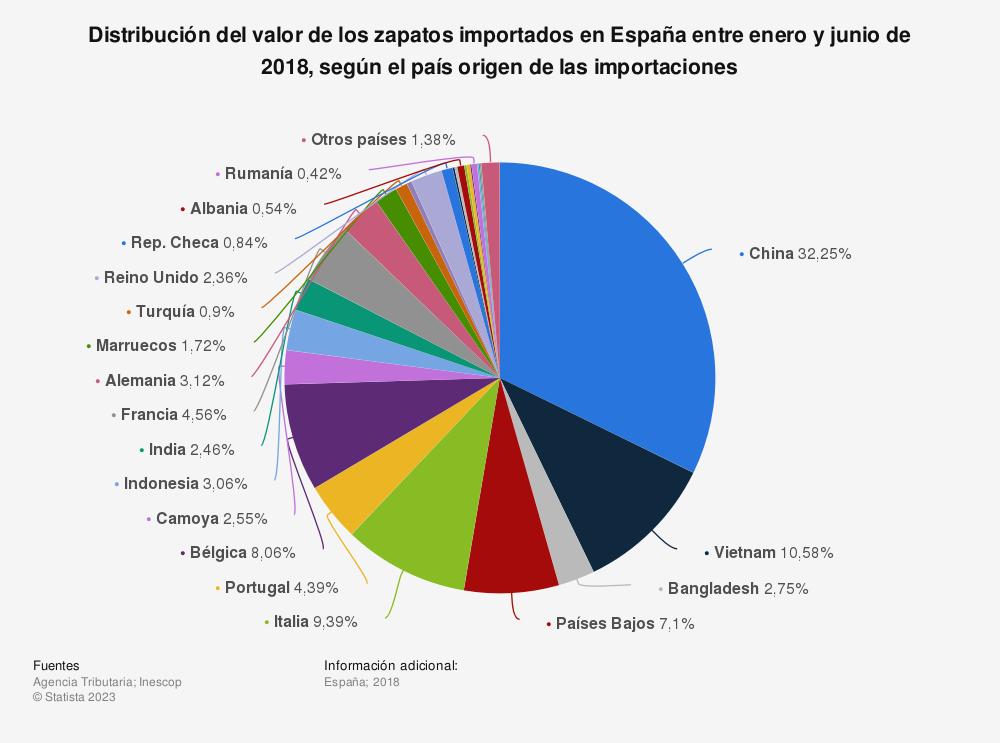Estadística: Distribución del valor de los zapatos importados en España entre enero y junio de 2018, según el país origen de las importaciones  | Statista