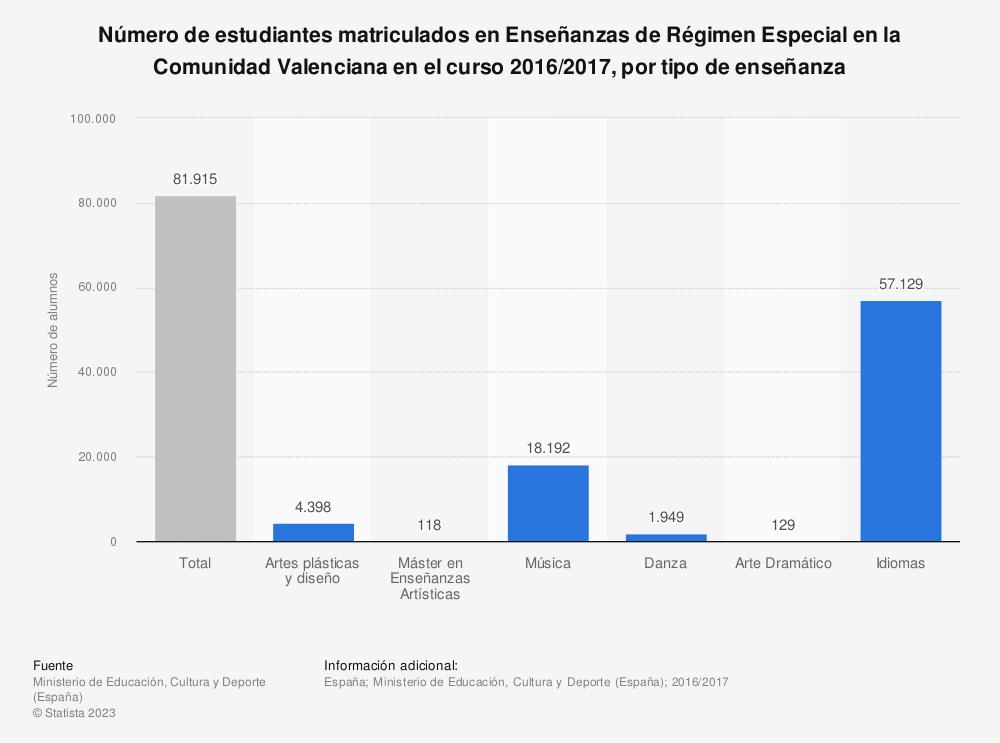 Estadística: Número de estudiantes matriculados en Enseñanzas de Régimen Especial en la Comunidad Valenciana en el curso 2016/2017, por tipo de enseñanza | Statista