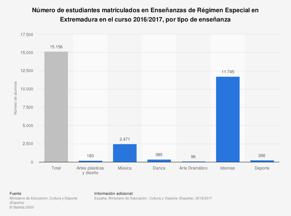 Estadística: Número de estudiantes matriculados en Enseñanzas de Régimen Especial en Extremadura en el curso 2016/2017, por tipo de enseñanza | Statista