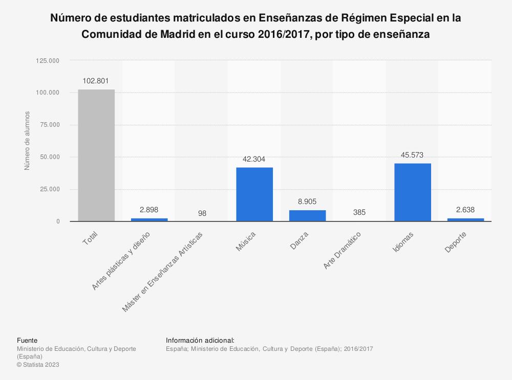 Estadística: Número de estudiantes matriculados en Enseñanzas de Régimen Especial en la Comunidad de Madrid en el curso 2016/2017, por tipo de enseñanza | Statista