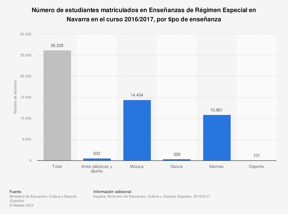 Estadística: Número de estudiantes matriculados en Enseñanzas de Régimen Especial en Navarra en el curso 2016/2017, por tipo de enseñanza | Statista