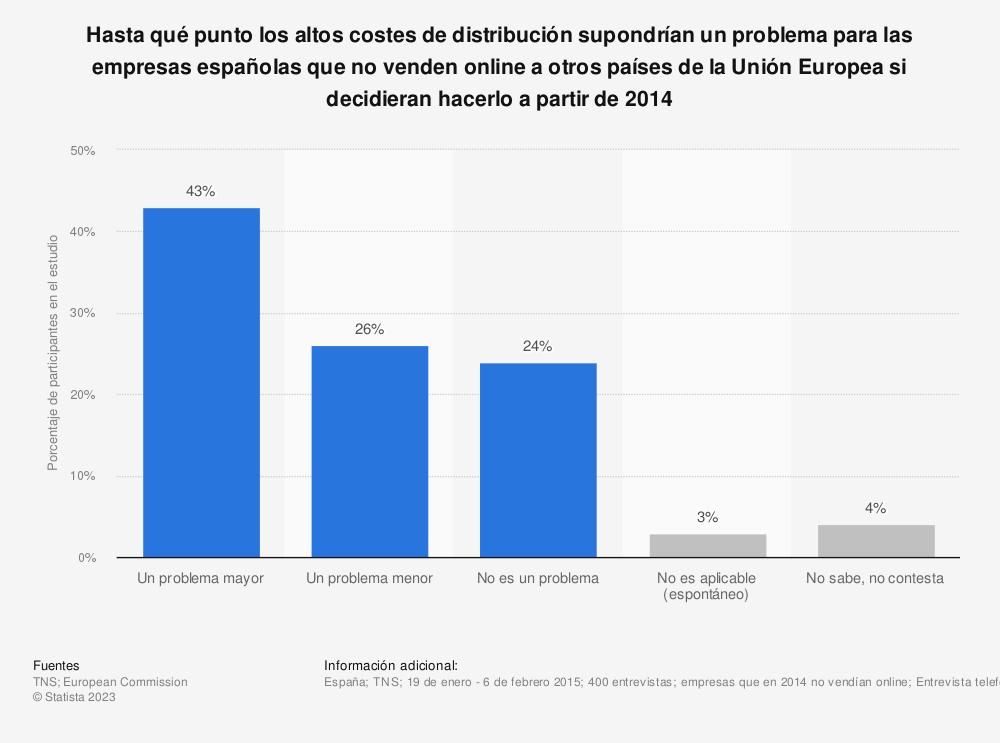 Estadística: Hasta qué punto los altos costes de distribución supondrían un problema para las empresas españolas que no venden online a otros países de la Unión Europea si decidieran hacerlo a partir de 2014 | Statista