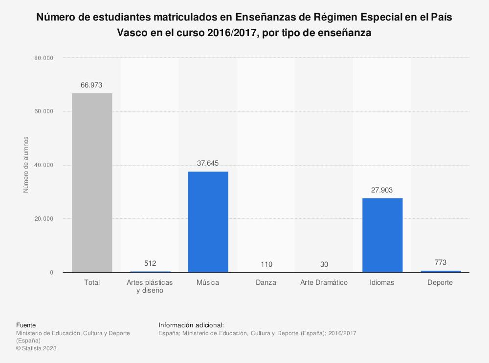Estadística: Número de estudiantes matriculados en Enseñanzas de Régimen Especial en el País Vasco en el curso 2016/2017, por tipo de enseñanza | Statista