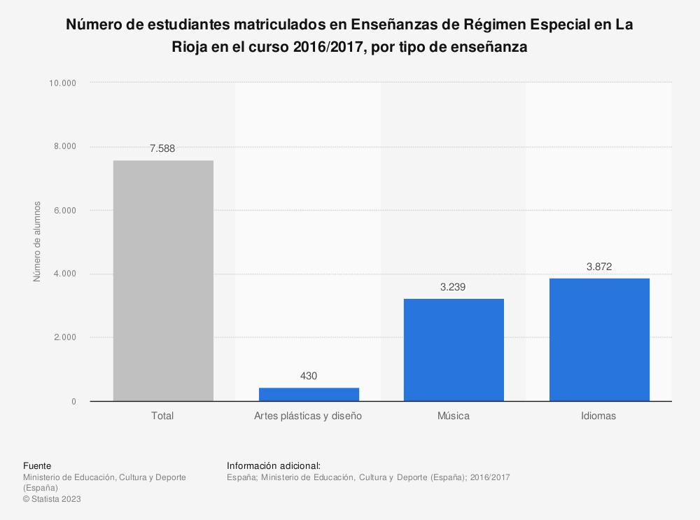 Estadística: Número de estudiantes matriculados en Enseñanzas de Régimen Especial en La Rioja en el curso 2016/2017, por tipo de enseñanza | Statista