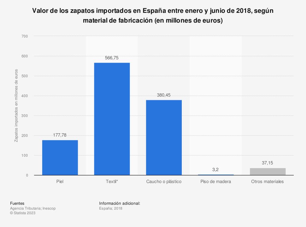Estadística: Valor de los zapatos importados en España entre enero y junio de 2018, según material de fabricación (en millones de euros) | Statista