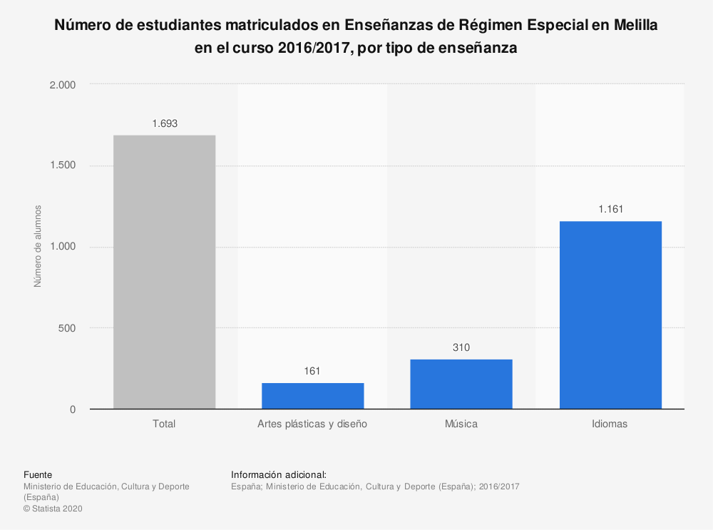 Estadística: Número de estudiantes matriculados en Enseñanzas de Régimen Especial en Melilla en el curso 2016/2017, por tipo de enseñanza | Statista