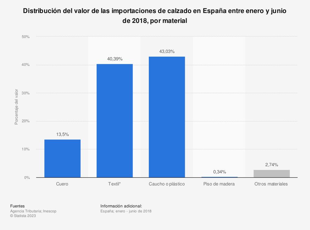 Estadística: Distribución del valor de las importaciones de calzado en España entre enero y junio de 2018, por material | Statista