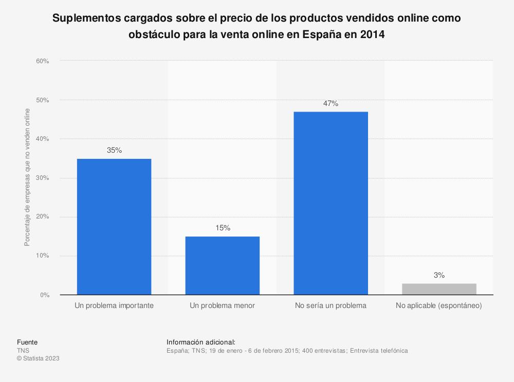 Estadística: Suplementos cargados sobre el precio de los productos vendidos online como obstáculo para la venta online en España en 2014 | Statista