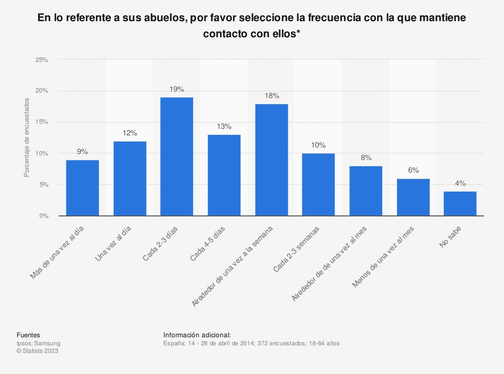 Estadística: En lo referente a sus abuelos, por favor seleccione la frecuencia con la que mantiene contacto con ellos* | Statista