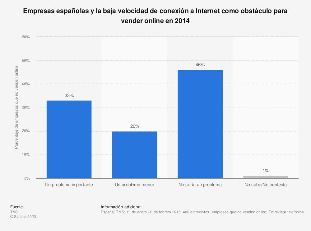 Estadística: Empresas españolas y la baja velocidad de conexión a Internet como obstáculo para vender online en 2014 | Statista