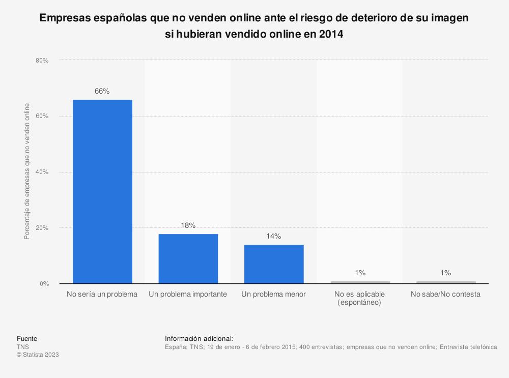 Estadística: Empresas españolas que no venden online ante el riesgo de deterioro de su imagen si hubieran vendido online en 2014 | Statista